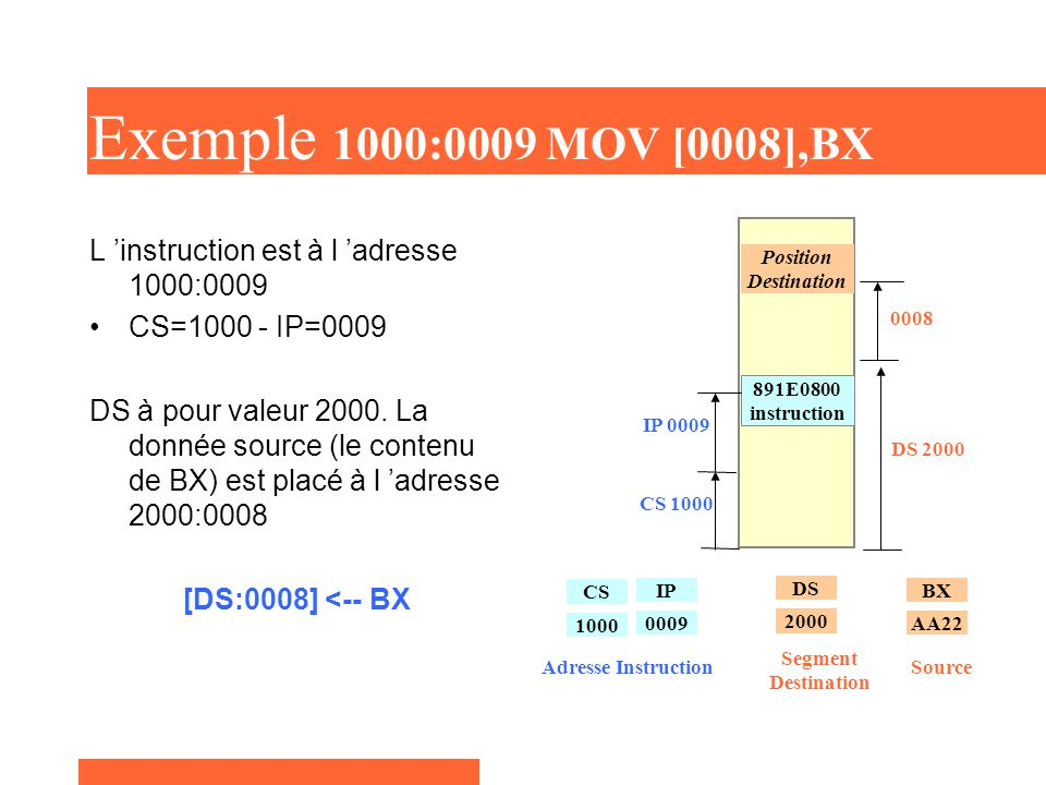Exemple 1000:0009 MOV [0008],BX 891E0800 instruction. CS 1000. IP 0009. Position Destination. 0008.